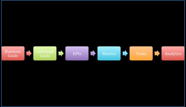Johann Lohrmann Digital Strategy KPIs